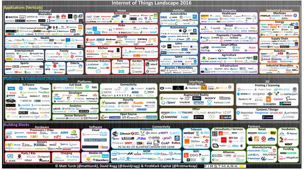 IoT-Landscape2016-as-of-April2016