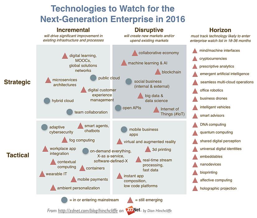 EnterpriseTechs2Watch2016