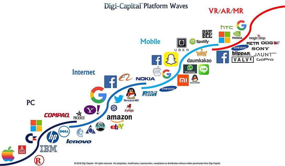 Digi-Capital-Platform-Waves-July2016