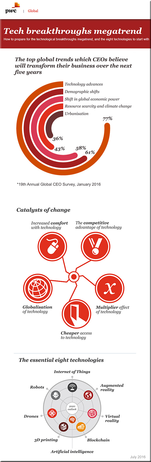 pwc-global-megatrends-july2016