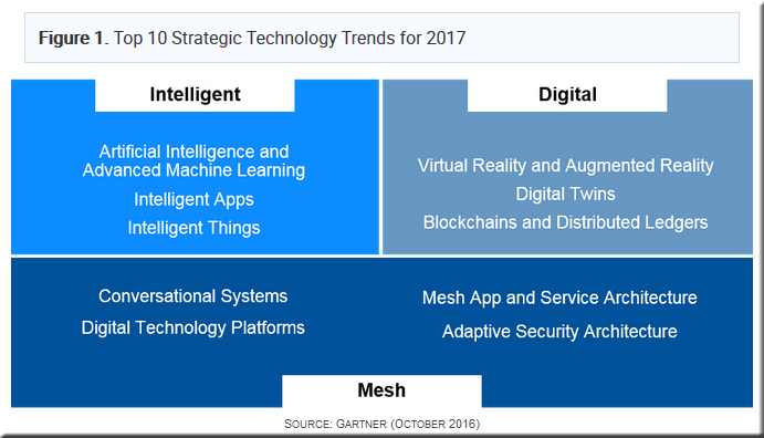gartner-toptechtrends-2017