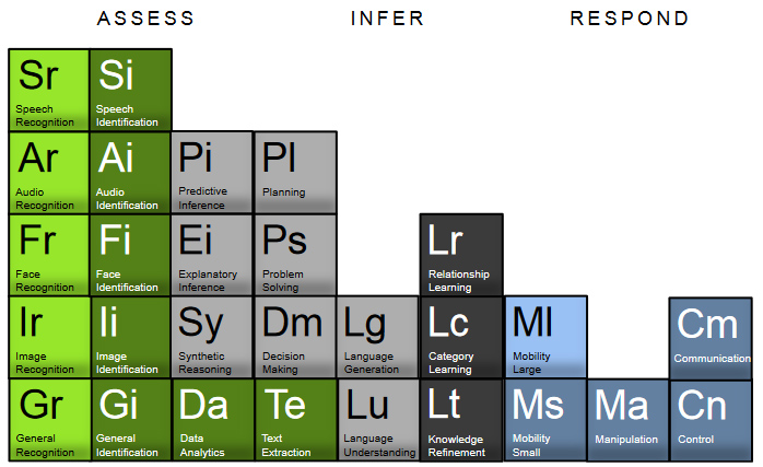 The periodic table of ai hammond also see this article which contains the graphic below urtaz Image collections