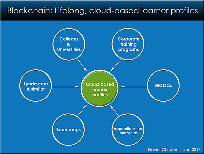 Blockchain could be involved with cloud/web-based learner profiles in the future