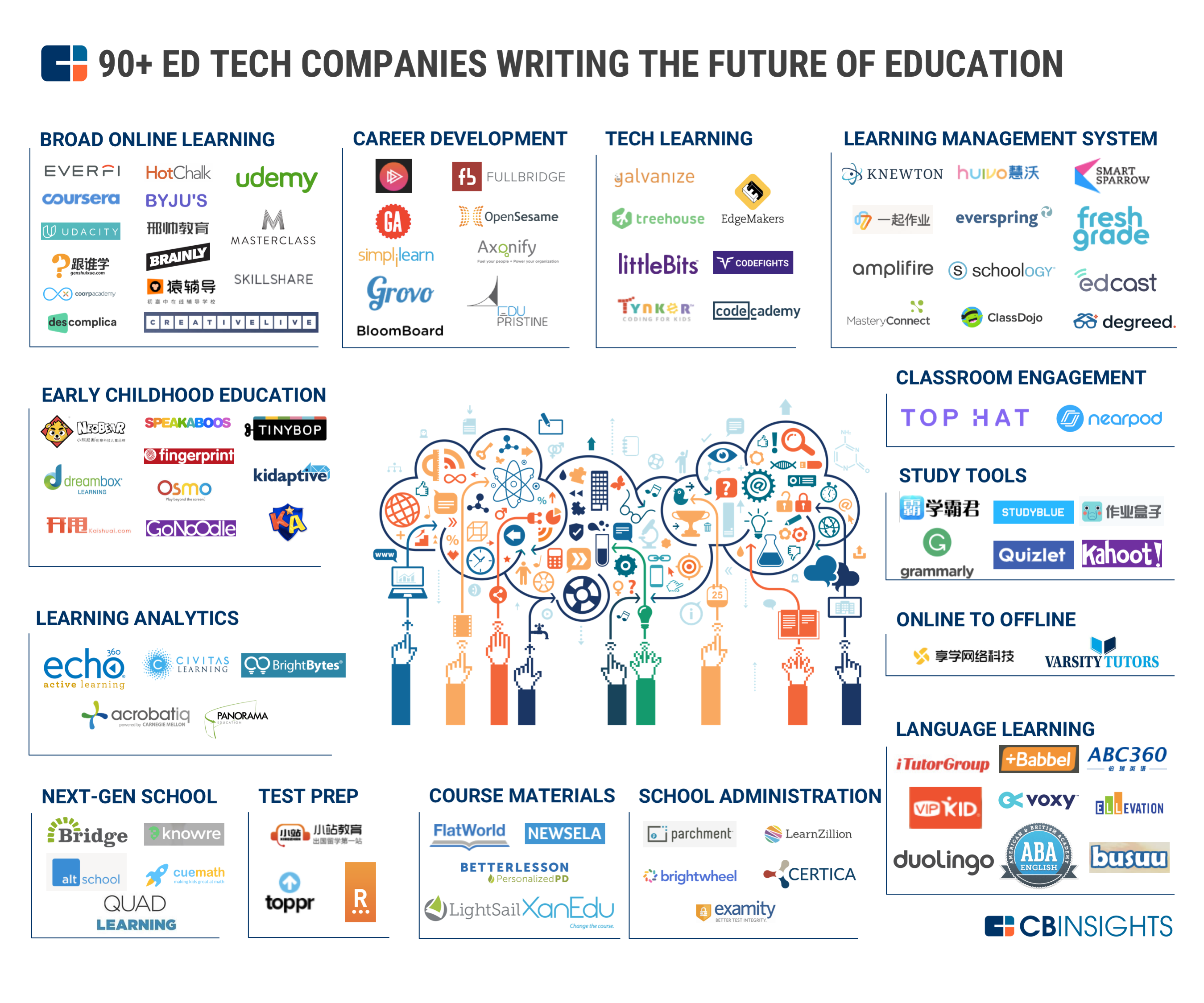 The Ed Tech Market Map 90 Startups Building The Future