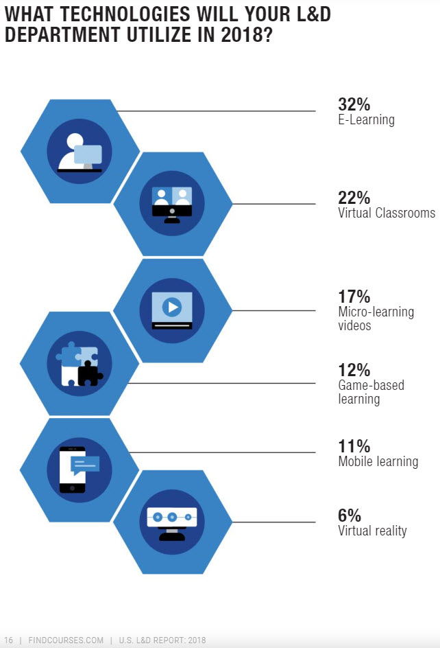 types of technologies the learning and development group will use in 2018