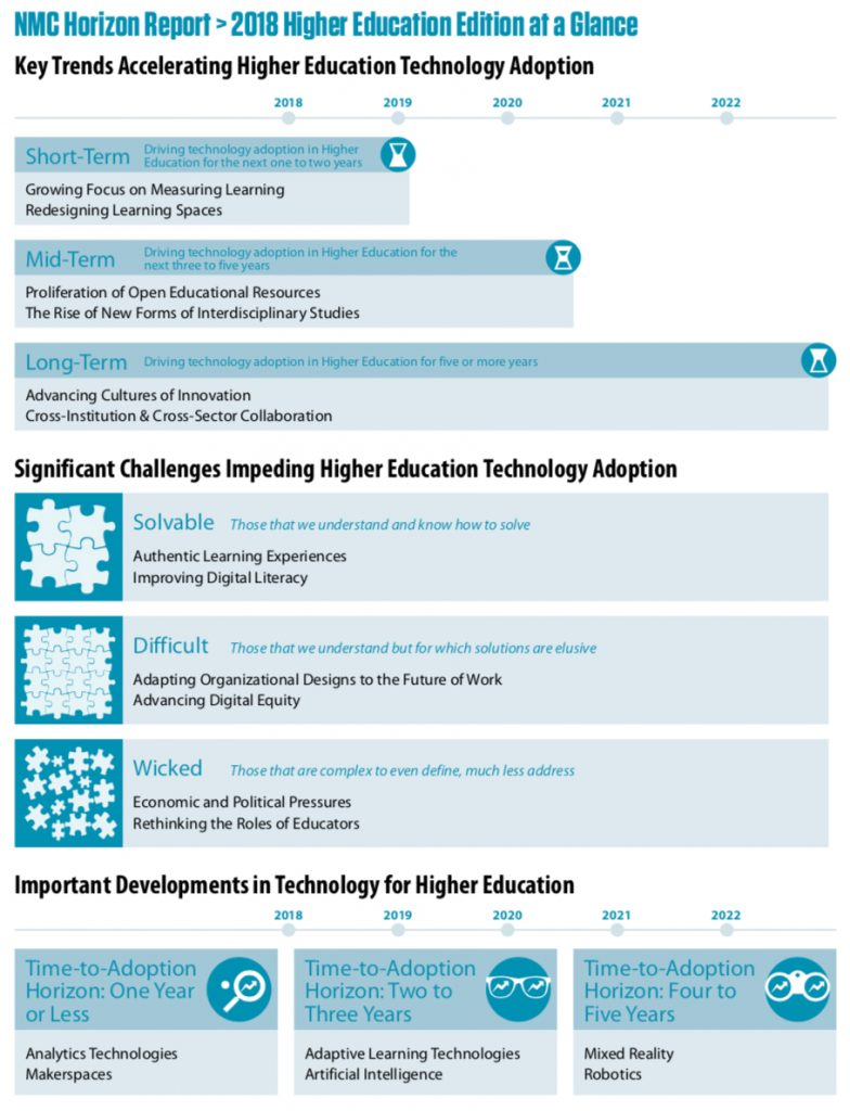 2018 NMC Horizon Report -- a glance at the trends, challenges, and developments likely to influence ed tech -- visual graphic
