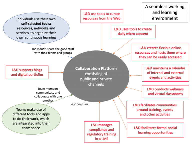 Another good example/graphic of a learning ecosystem
