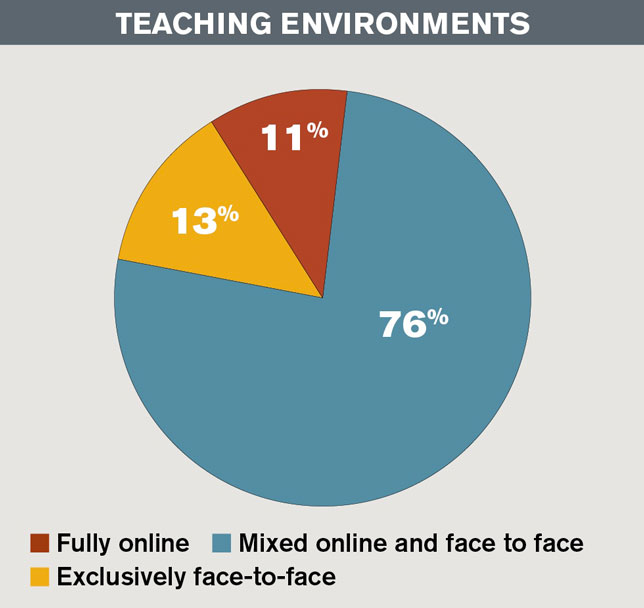 Most faculty members either teach in a blended or fully online learning environment