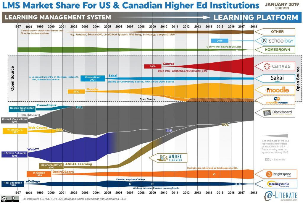 State of Higher Ed LMS Market for US and Canada -- 2018 Year-End Edition