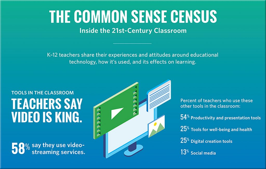 21st century classroom - excerpt from infographic