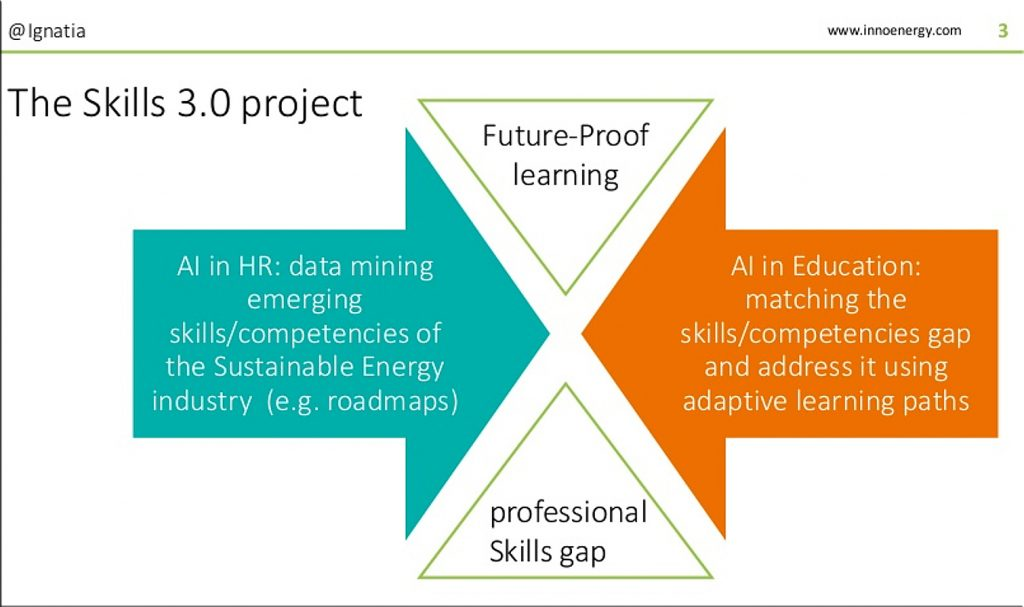 Future proof learning -- the Skills 3.0 project