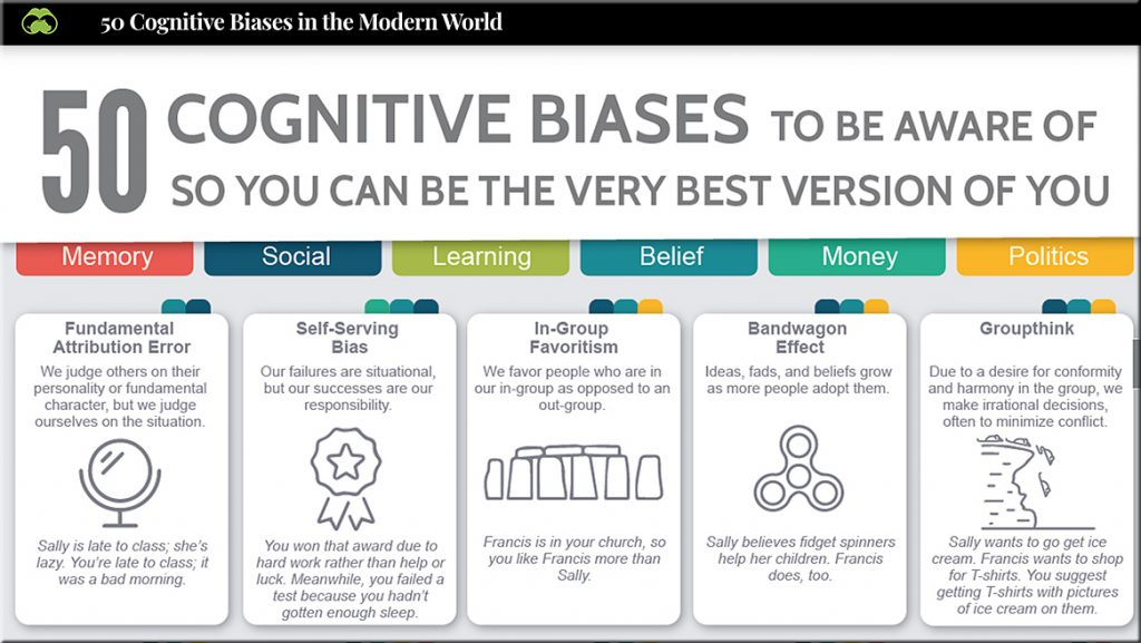 https://www.visualcapitalist.com/50-cognitive-biases-in-the-modern-world/