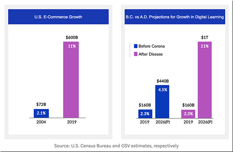 We now believe Digital Learning will reach 11% of the education market by 2026, representing a ~$1 Trillion market and a 30% CAGR, close to double the rate of growth projected in Before Covid-19