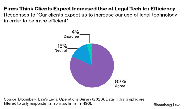 Firms think clients expect increased use of legal tech for efficiency
