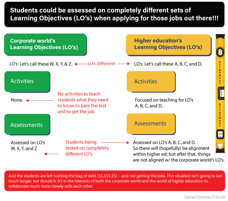 It's very possible that students will have to take assessments to get that job -- assessments that are based on a completely different set of Learning Objectives (LO's).
