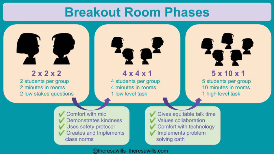 Potential phases to ease into the use of breakout rooms in K12