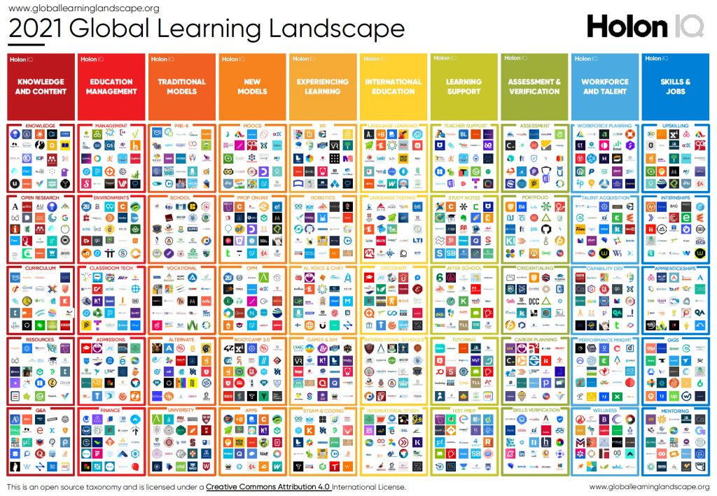 You want to talk about learning ecosystems?!!? Check this landscape out from HolonIQ!