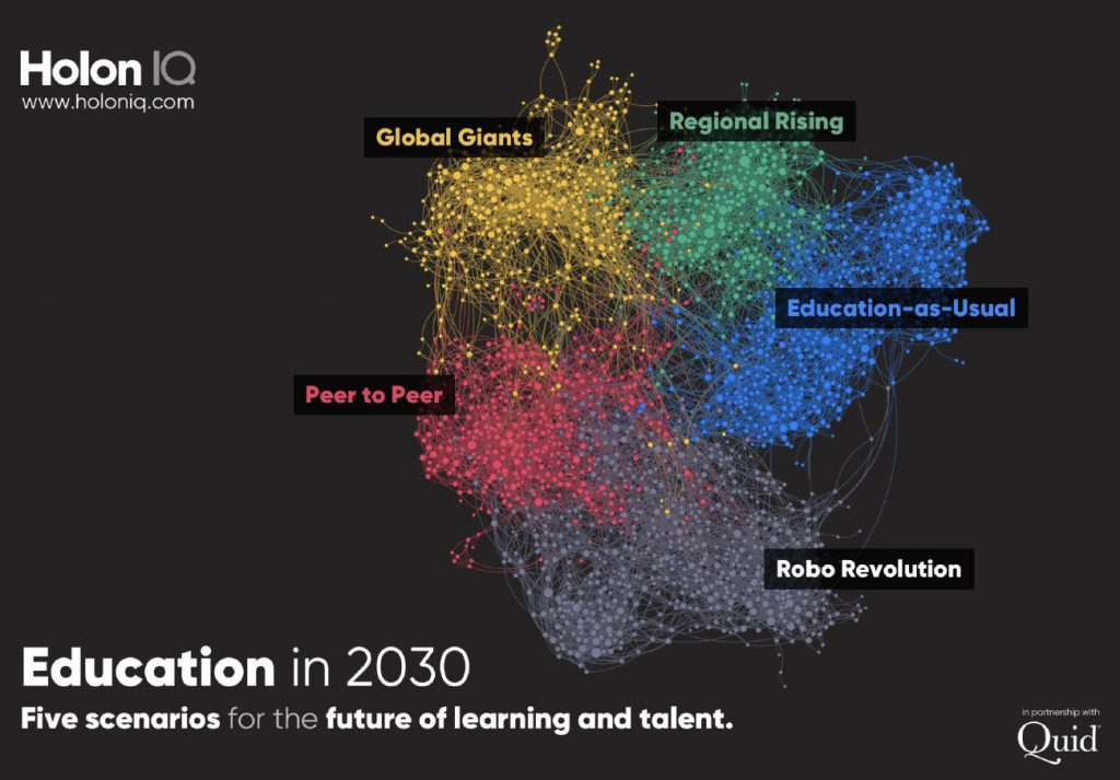 Education in 2030 -- a $10T market -- from HolonIQ.com