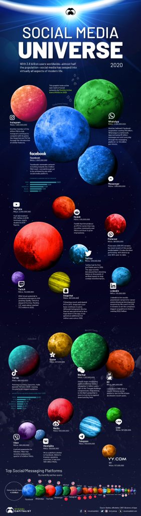Visualizing the Social Media Universe in 2020