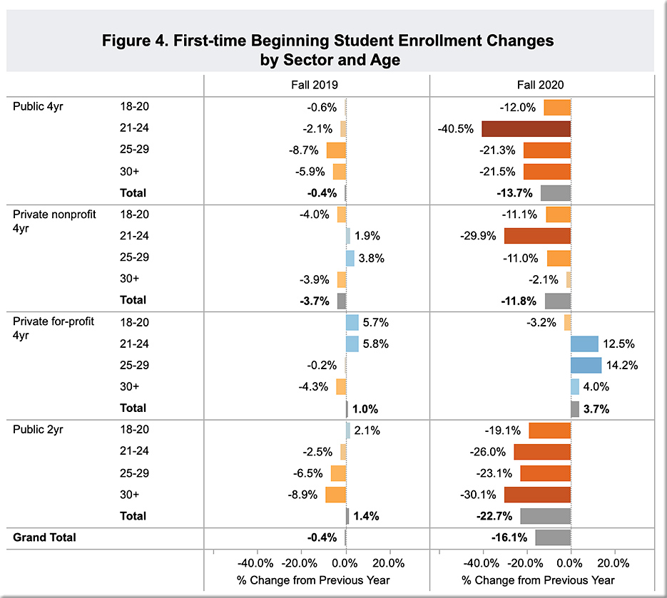 National Student Clearinghouse Research Center's Monthly Update on Higher Education Enrollment