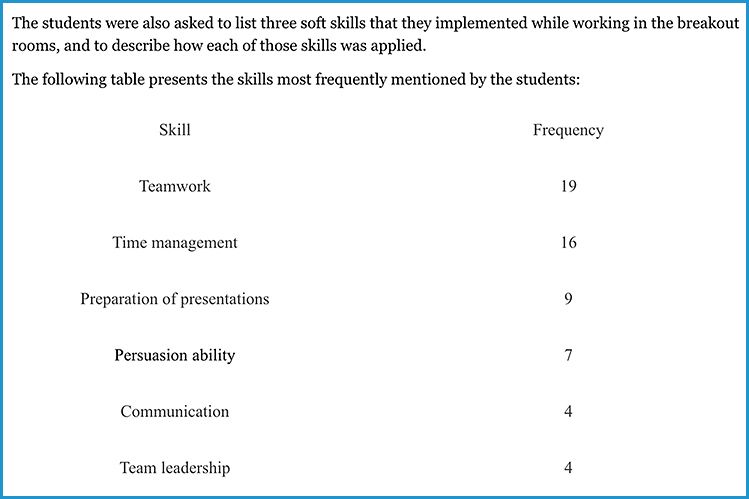 Soft skills mentioned by CS students