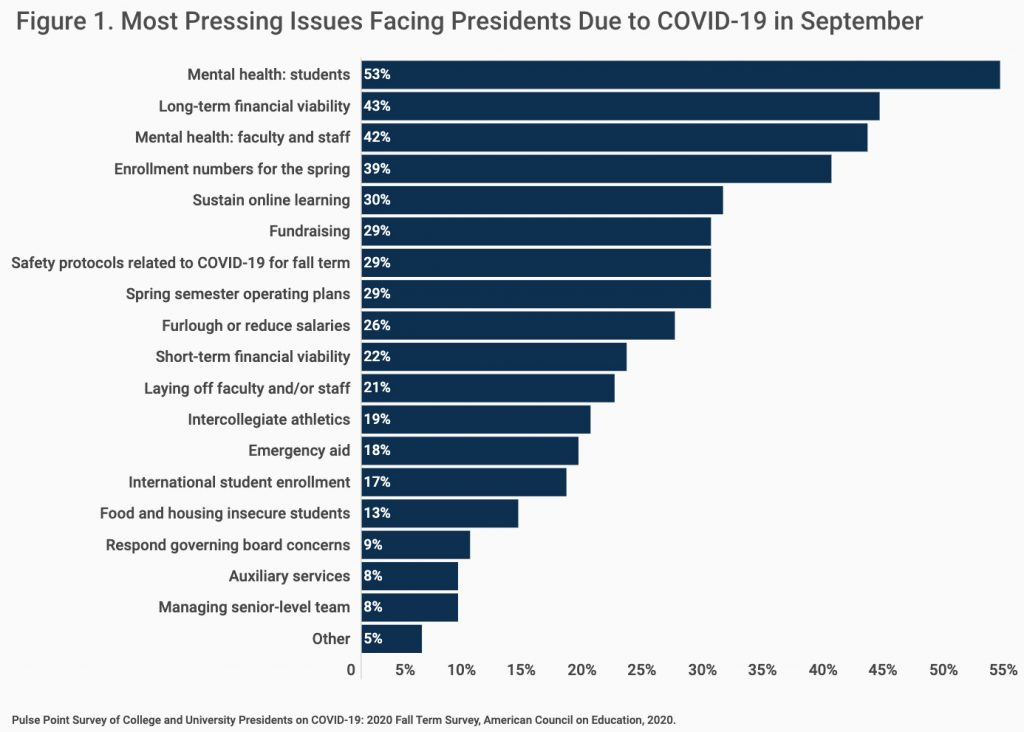 Figure 1. Most Pressing Issues Facing Presidents Due to COVID-19 in September
