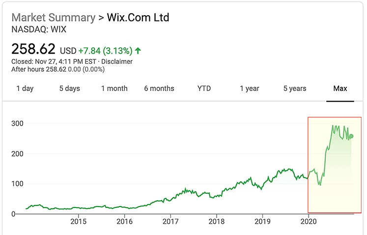Stock price of Wix is way up in 2020