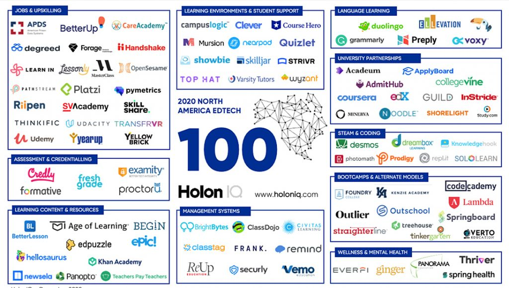 HolonIQ North America EdTech 100 HolonIQ's annual list of the most innovative EdTech startupsacross North America.