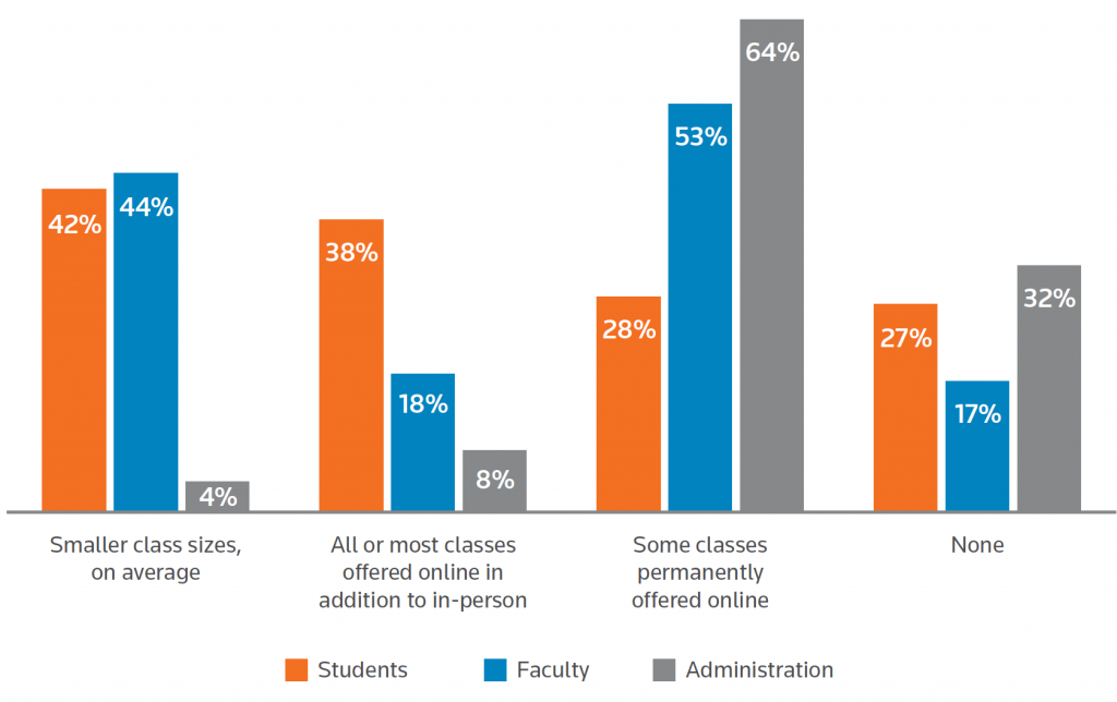 Preferences for permanent changes with law schools