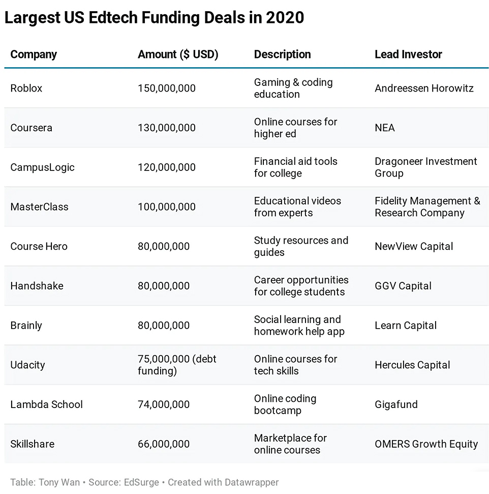 Largest US Edtech Funding Deals in 2020