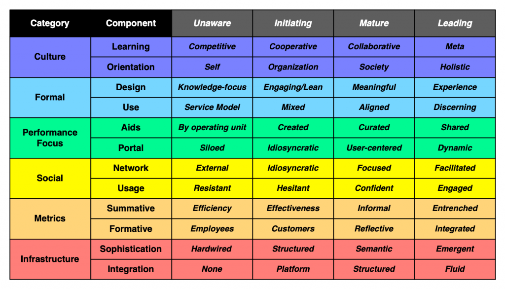 Performance Ecosystem Maturity Model -- from blog.learnlets.com by Clark Quinn
