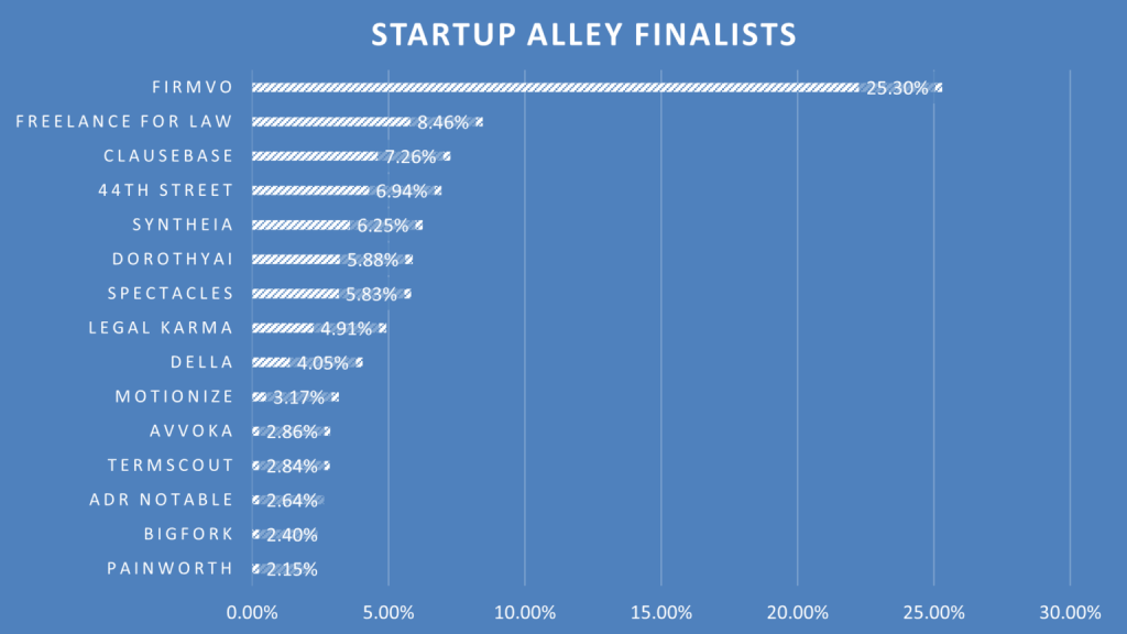 Announcing the 15 Winners of the 2021 ABA TECHSHOW Startup Alley Competition