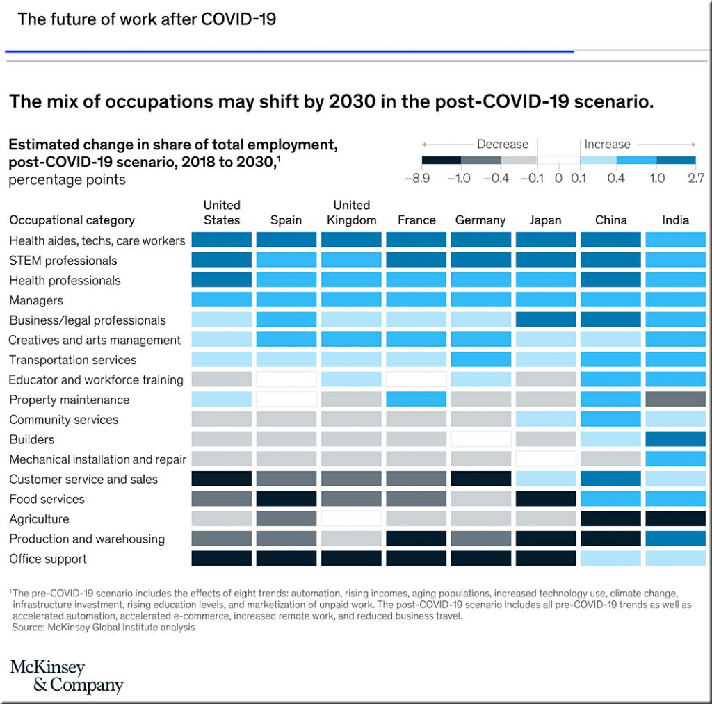 Future occupations in 2030 -- increases or decreases