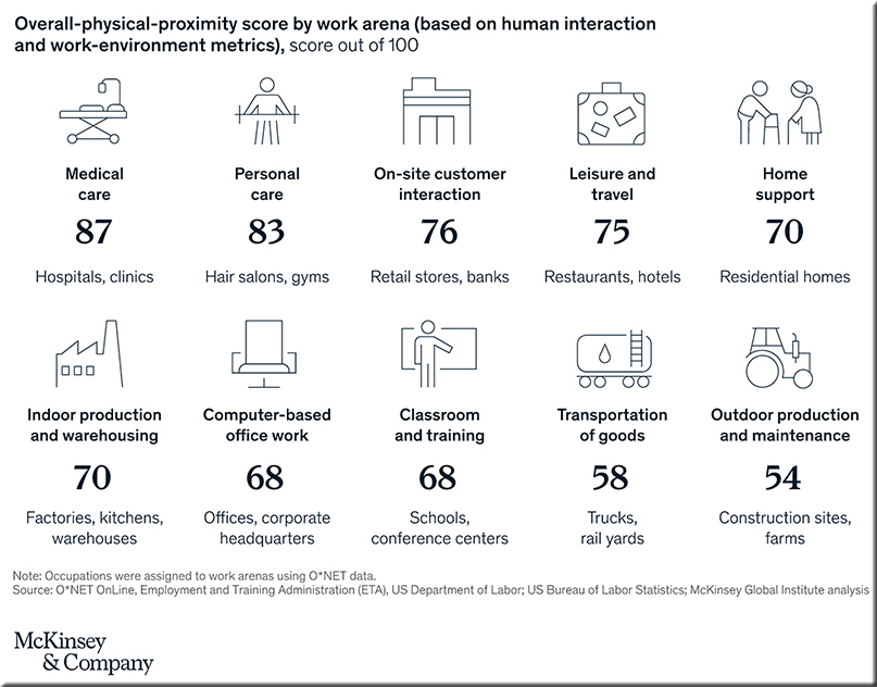Physical proximity scores of a variety of occupations
