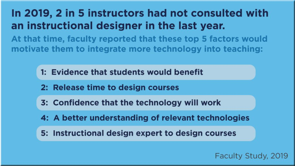 In 2019, 2 in 5 instructors had not consulted with an Instructional Designer in the last year -- from Educause