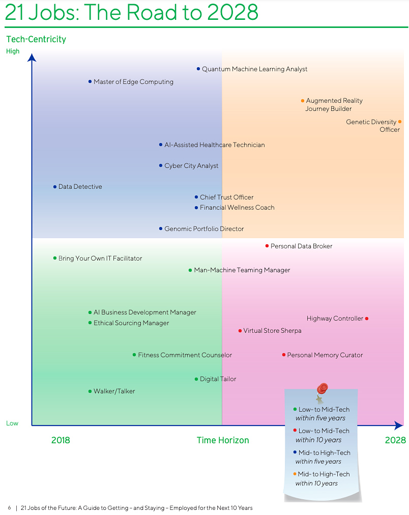 21 jobs on a chart where tech-centricity is on the vertical axis and the time horizon is on the horizontal axis. 21 jobs are represented in this graphic and report.