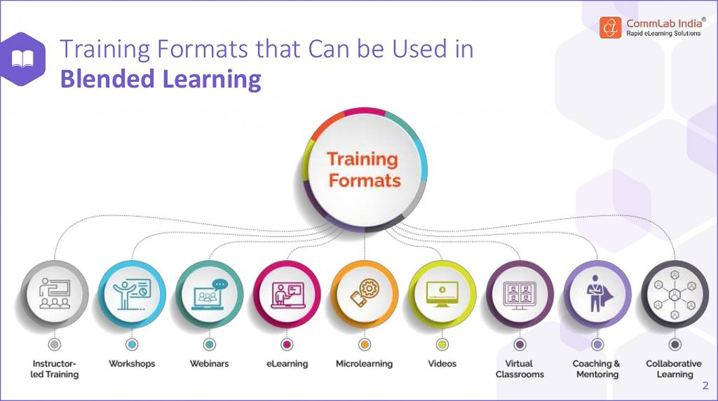 A great example of a learning ecosystem from CommLab India!