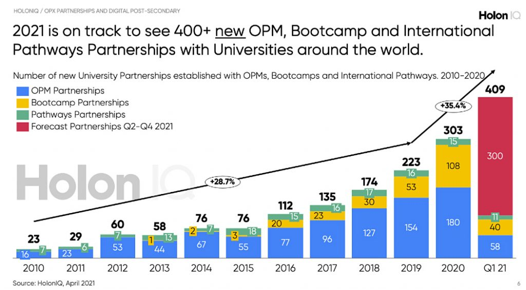 Based on the rate of partnership growth in Q1, 2021 may deliver over 400 new academic partnerships if growth continues at the same rate.