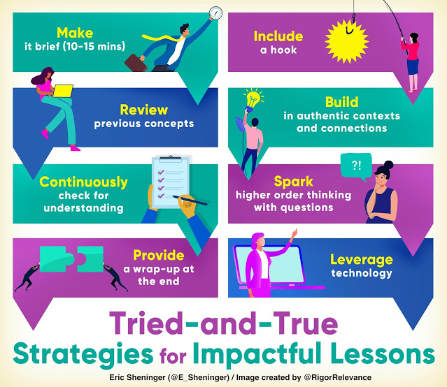 This image lays out the tried and true strategies Eric recommends for instructional design