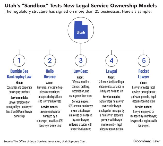 Utah's sandbox tests new legal service ownership models