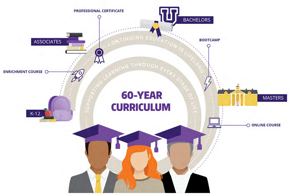 The 60-year curriculum. Lifetime learning is now a requirement.