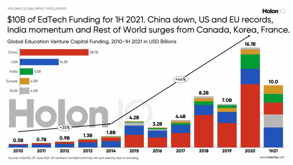 Global EdTech Funding 2021 - Half Year Update -- from HolonIQ.com
