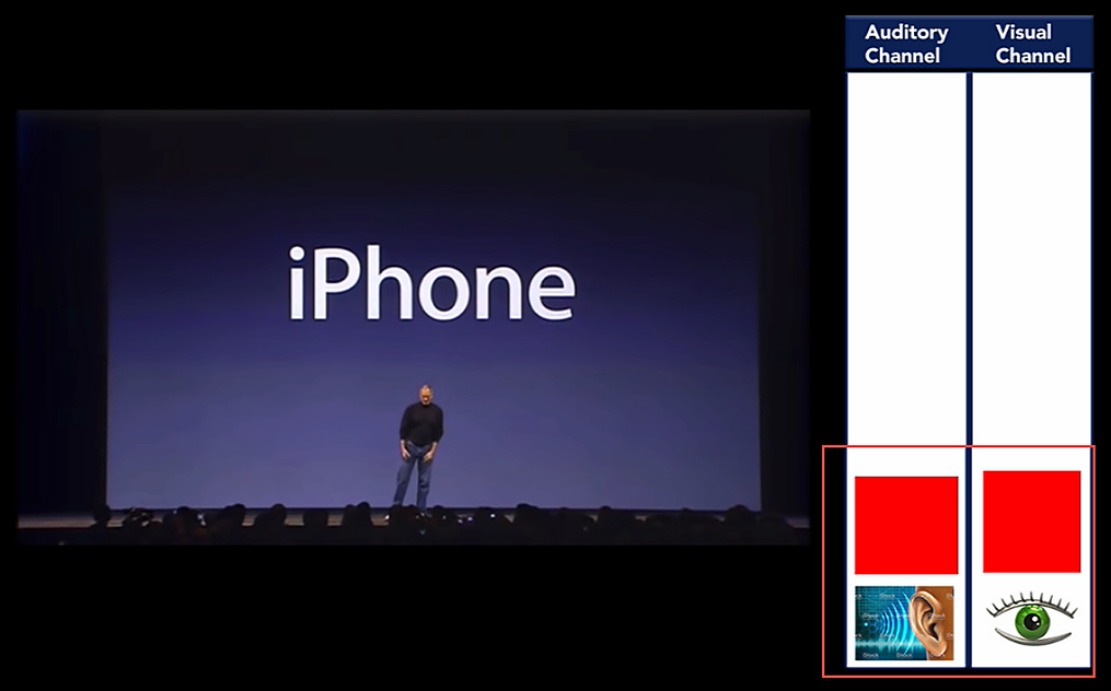 watching a presentation by Steve Jobs requires a lot less auditory and visual processing
