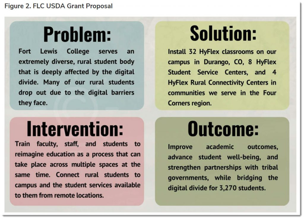 Fort Lewis College's USDA Grant Proposal