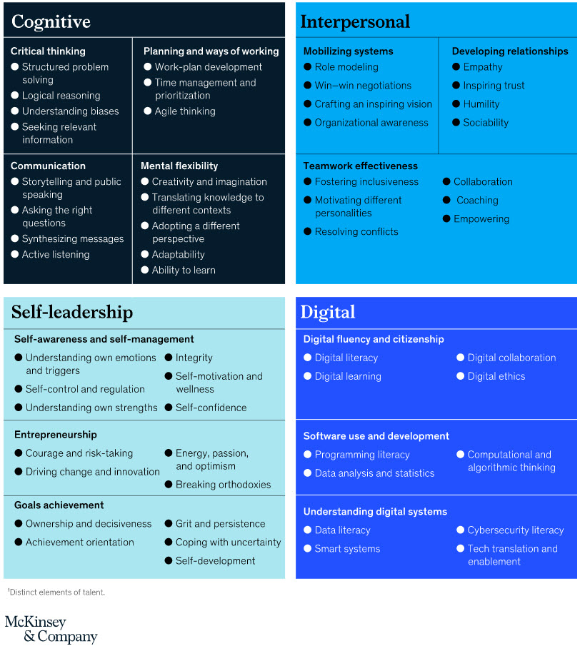 Foundational skills that will help citizens thrive in the future of work