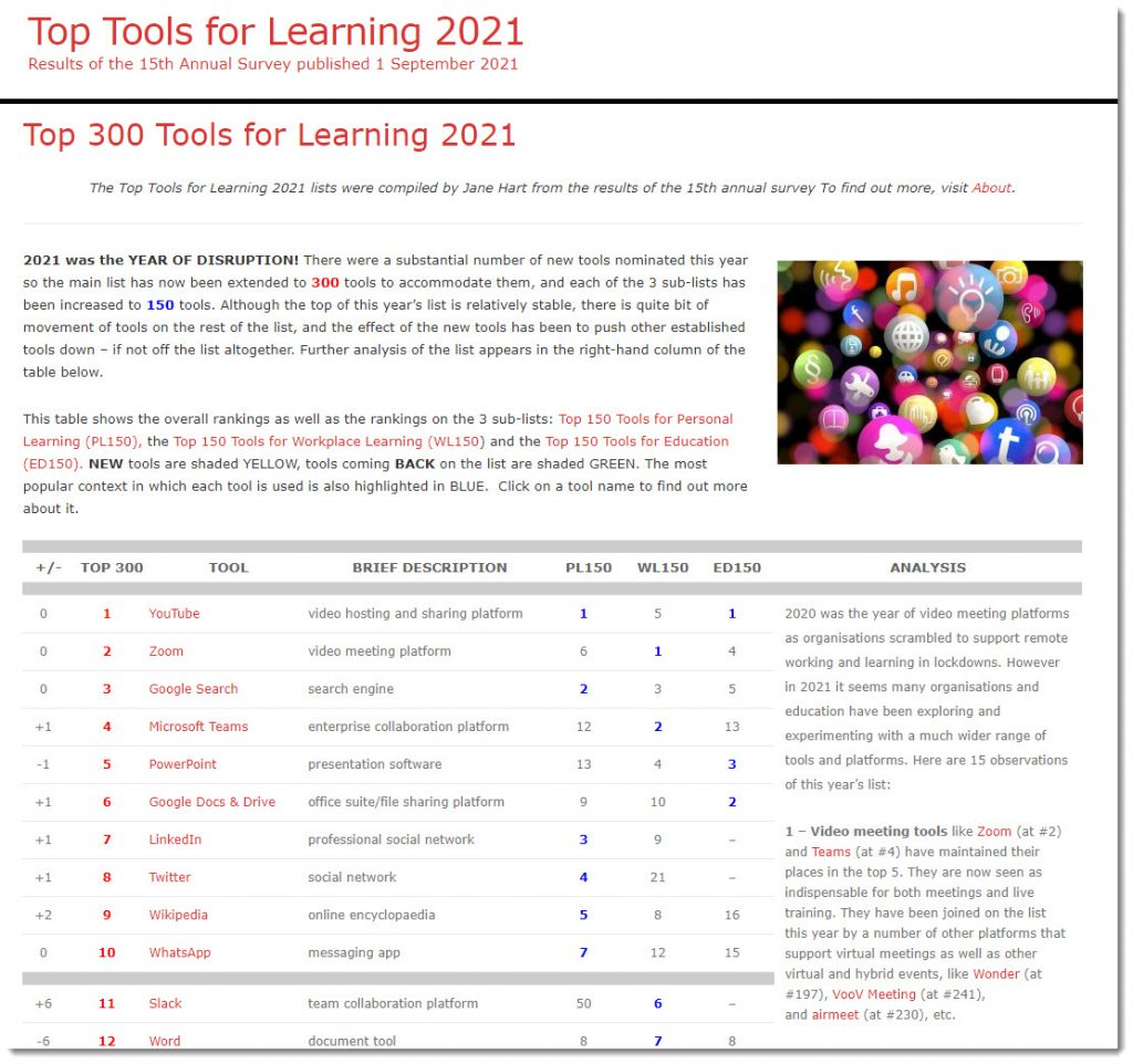 Top 300 Tools for Learning 2021 -- from Jane Hart